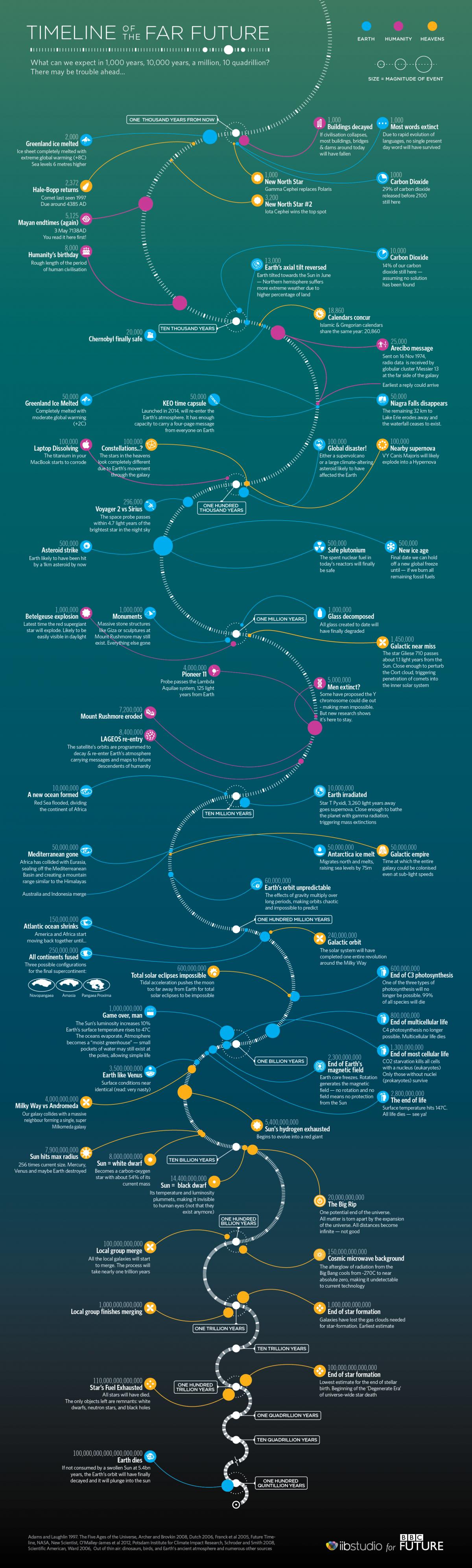Discussion: Timeline of the far future - Classic ATRL